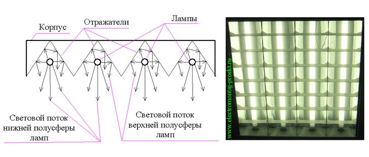 Оптическая схема светильника с